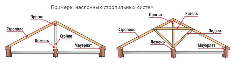 Наслонные стропильные системы