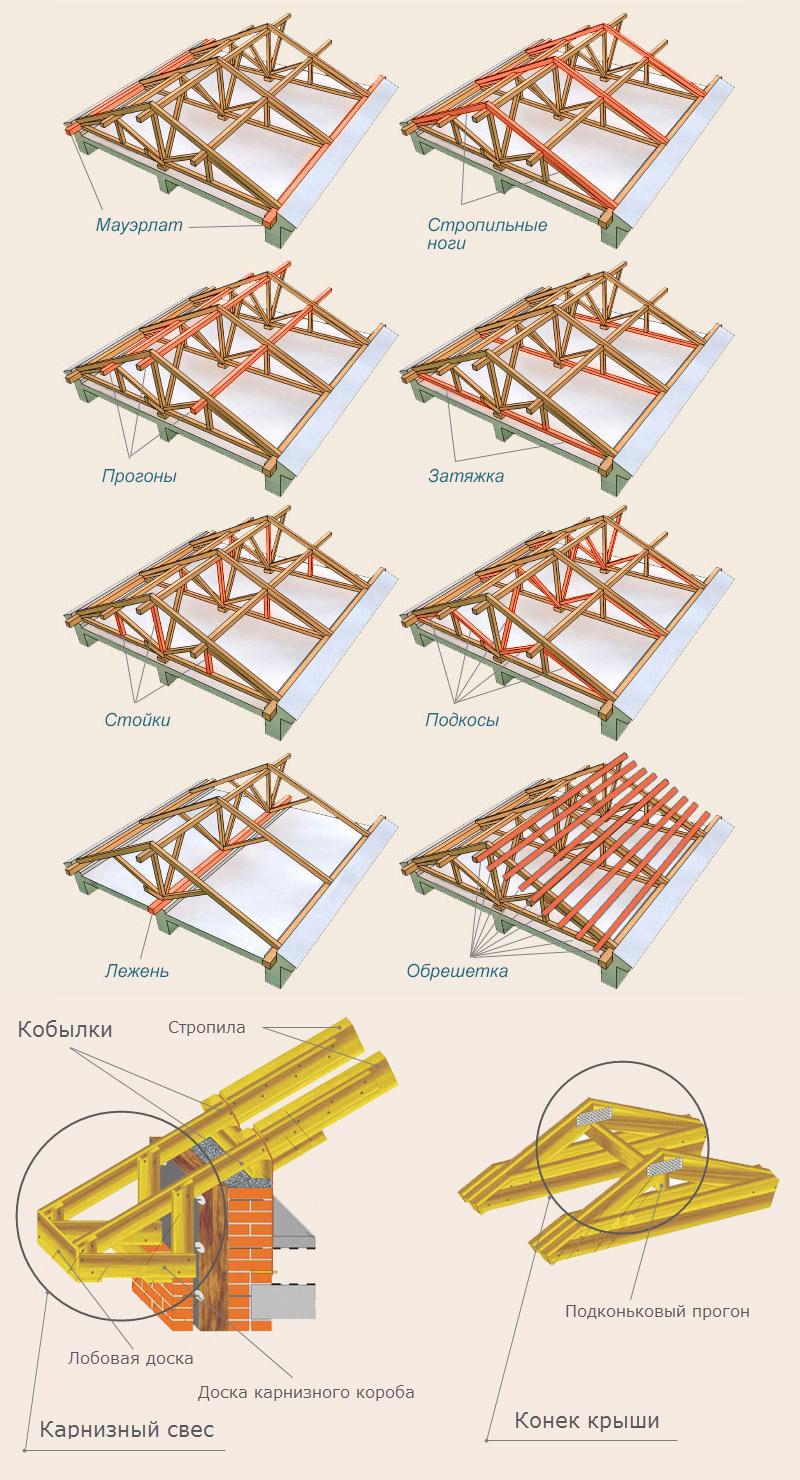 Основные части конструкции стропильной системы