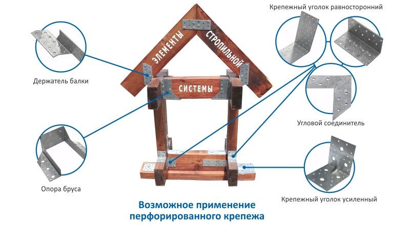 Перфорированные пластины использующиеся для крепления стропил