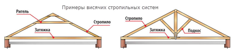 Система с висячими стропилами