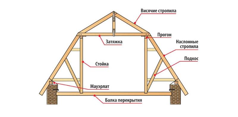 Устройство ломанной крыши