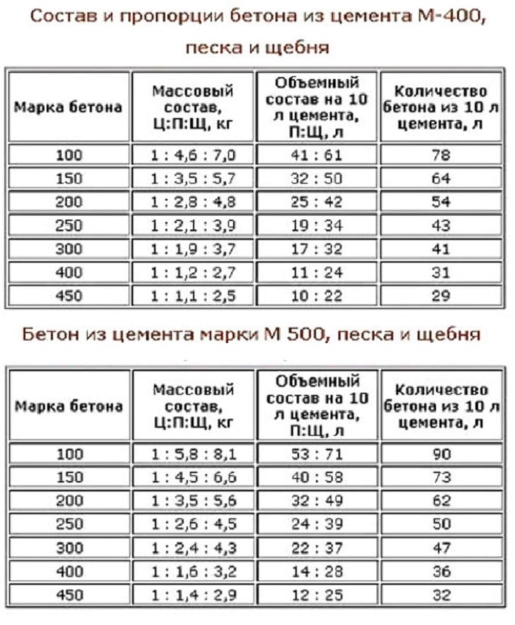 Бетон в25 пропорции сертификат на раствор цементный марки 100