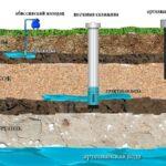 Создание скважин на воду: доходный бизнес с быстрой окупаемостью